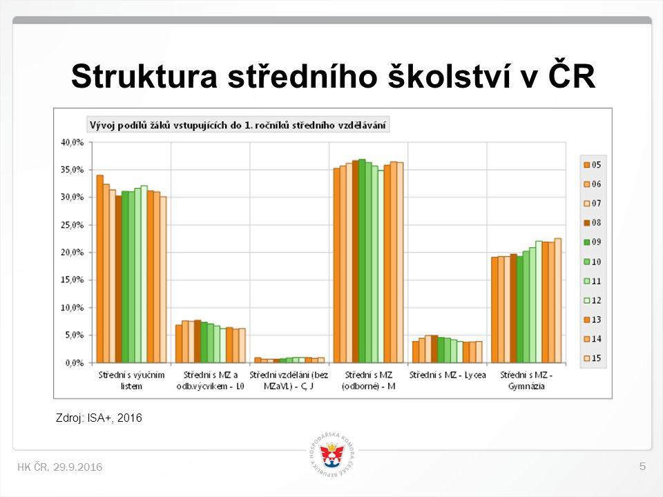 5 HK ČR, 29.9.2016 Struktura středního školství v ČR Zdroj: ISA+, 2016