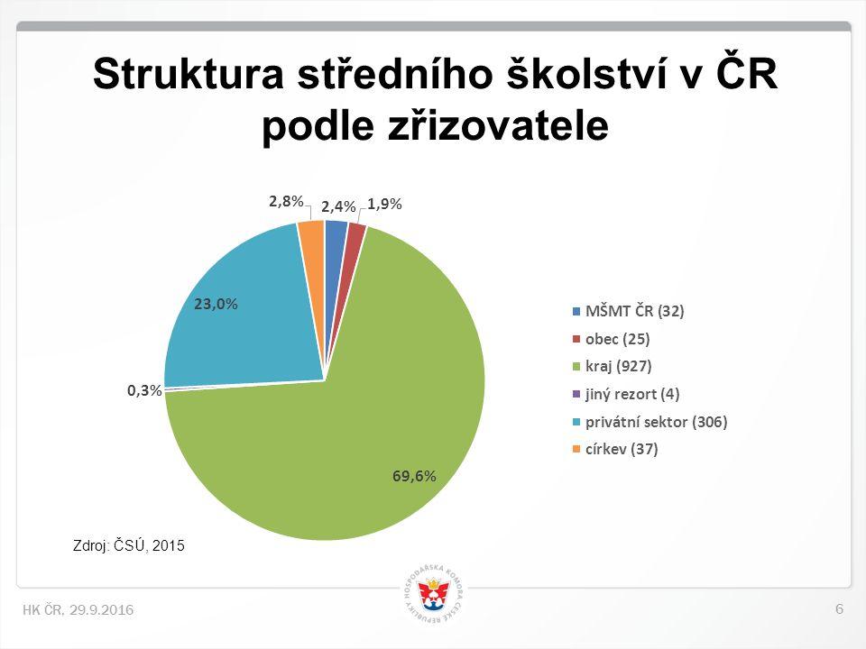 6 HK ČR, 29.9.2016 Struktura středního školství v ČR podle zřizovatele Zdroj: ČSÚ, 2015
