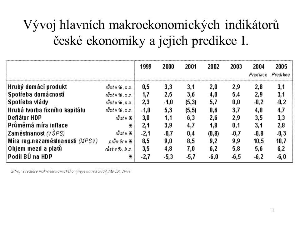 1 Vývoj hlavních makroekonomických indikátorů české ekonomiky a jejich predikce I.