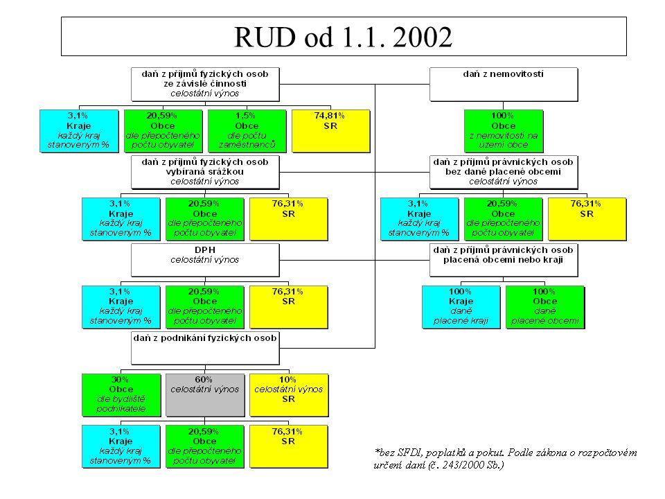 2 Rozpočtové určení daní (RUD) od 1.1. 2001 *bez SFDI, poplatků a pokut.