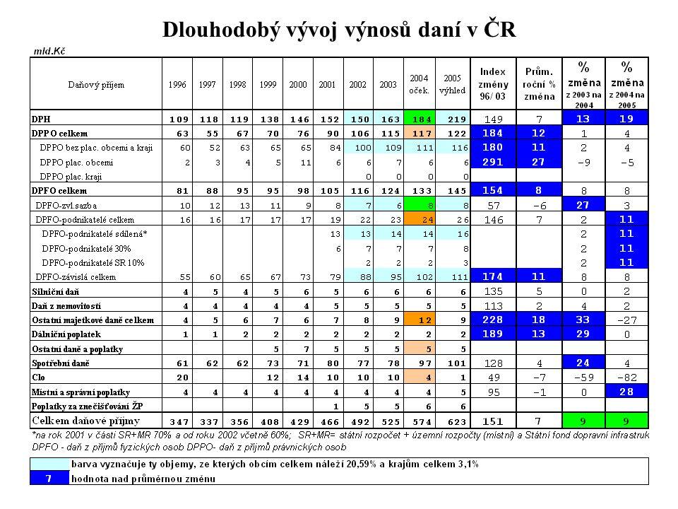 3 Dlouhodobý vývoj výnosů daní v ČR
