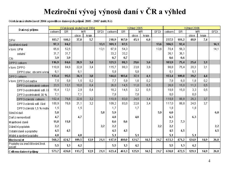 4 Meziroční vývoj výnosů daní v ČR a výhled