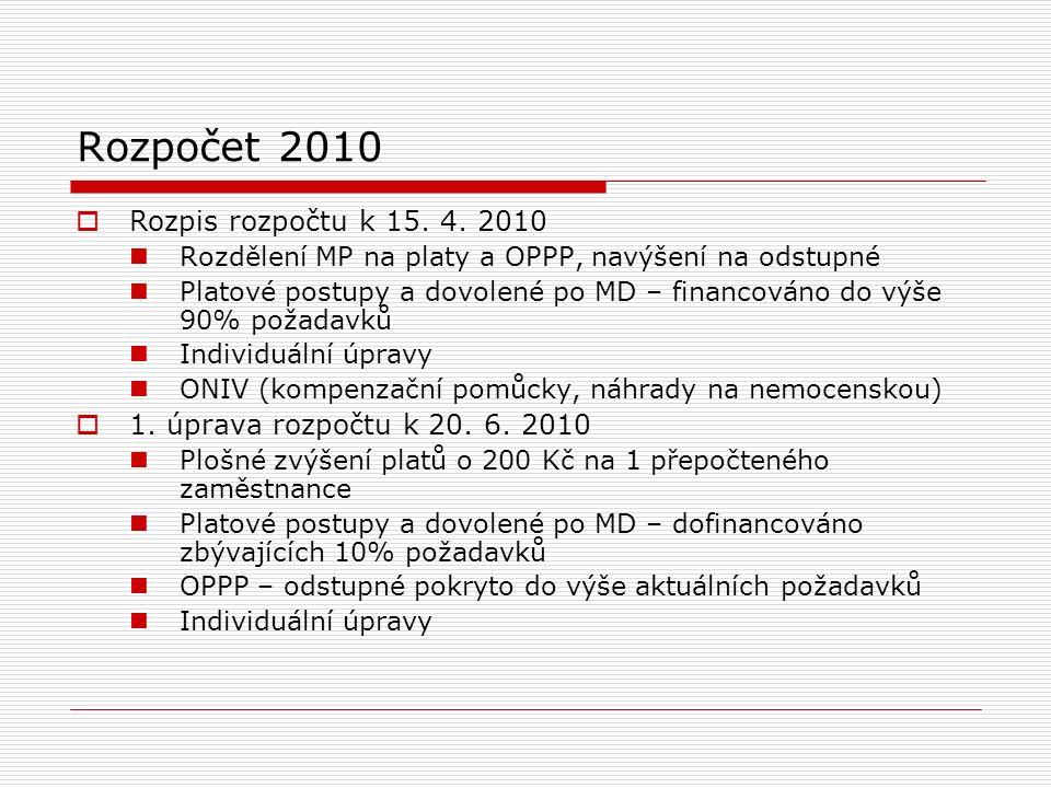 Rozpočet 2010  Rozpis rozpočtu k 15. 4.