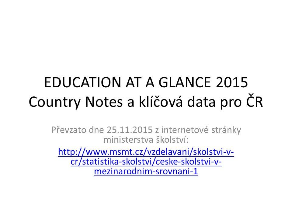 EDUCATION AT A GLANCE 2015 Country Notes a klíčová data pro ČR Převzato dne 25.11.2015 z internetové stránky ministerstva školství: http://www.msmt.cz/vzdelavani/skolstvi-v- cr/statistika-skolstvi/ceske-skolstvi-v- mezinarodnim-srovnani-1