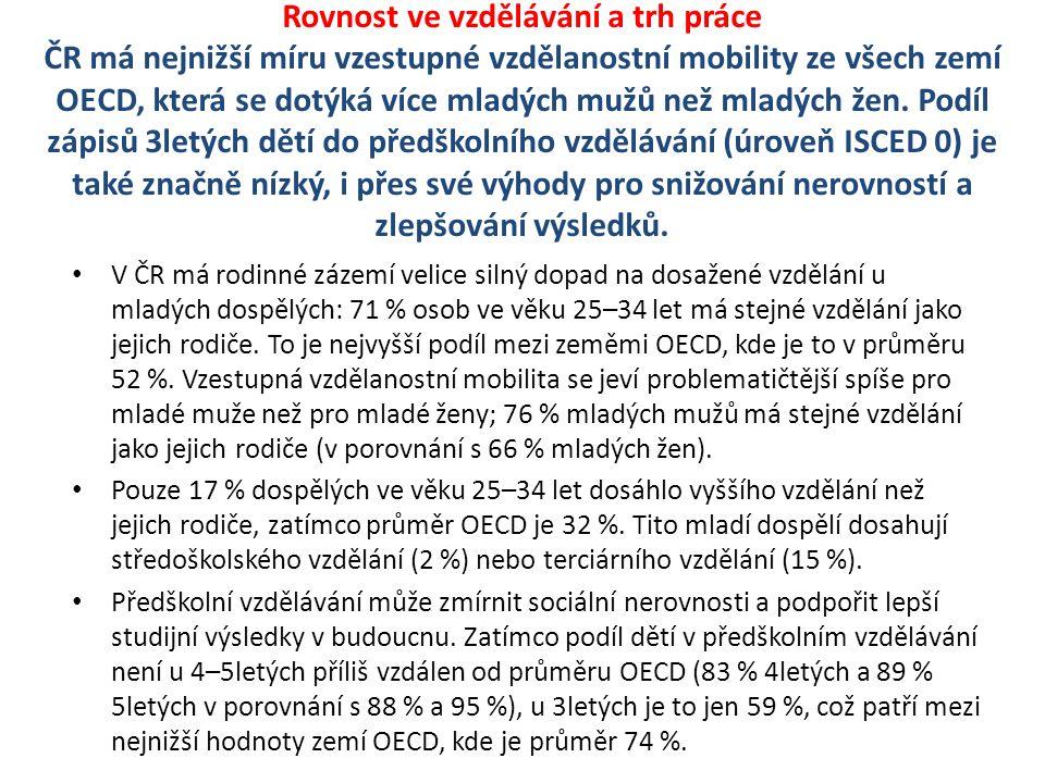 Rovnost ve vzdělávání a trh práce ČR má nejnižší míru vzestupné vzdělanostní mobility ze všech zemí OECD, která se dotýká více mladých mužů než mladých žen.
