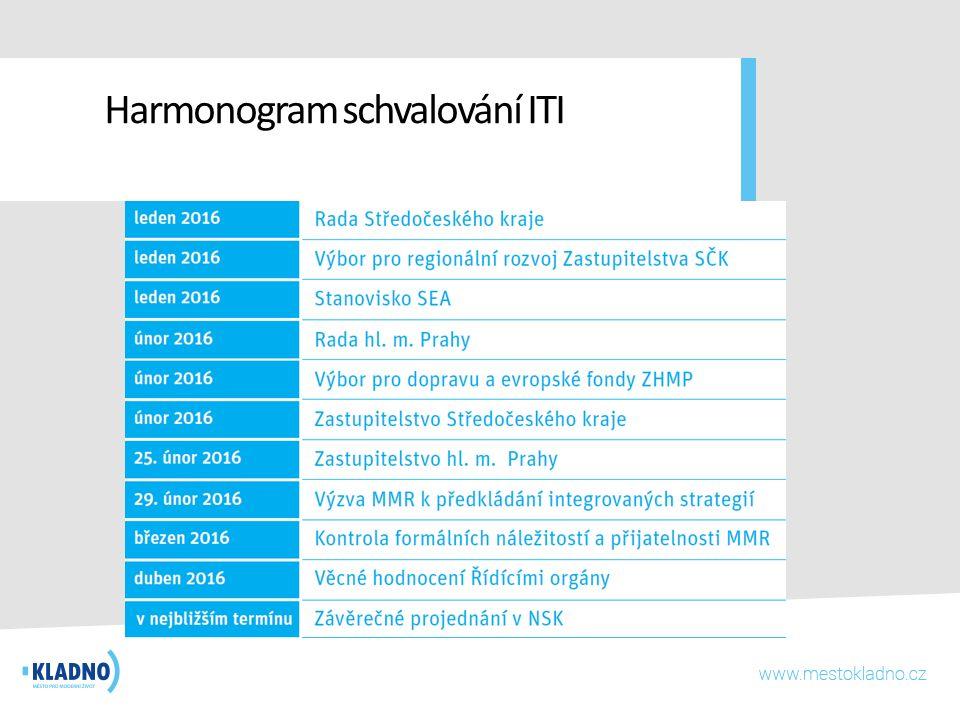 Harmonogram schvalování ITI