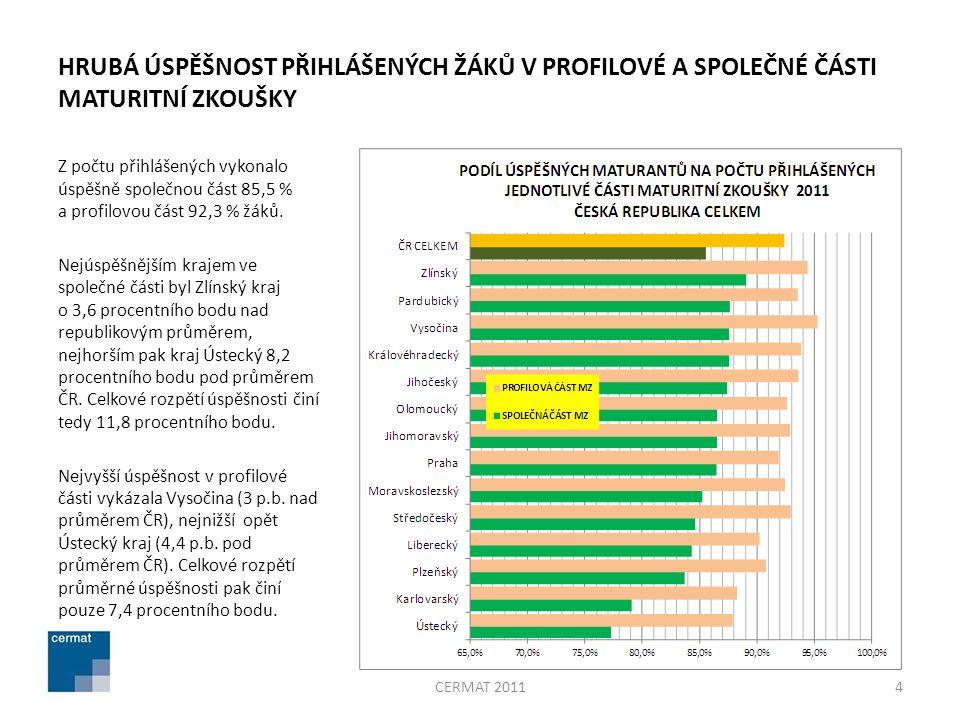HRUBÁ ÚSPĚŠNOST PŘIHLÁŠENÝCH ŽÁKŮ V PROFILOVÉ A SPOLEČNÉ ČÁSTI MATURITNÍ ZKOUŠKY Z počtu přihlášených vykonalo úspěšně společnou část 85,5 % a profilovou část 92,3 % žáků.