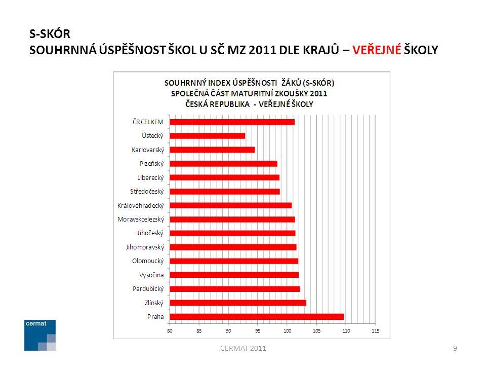 S-SKÓR SOUHRNNÁ ÚSPĚŠNOST ŠKOL U SČ MZ 2011 DLE KRAJŮ – VEŘEJNÉ ŠKOLY 9CERMAT 2011