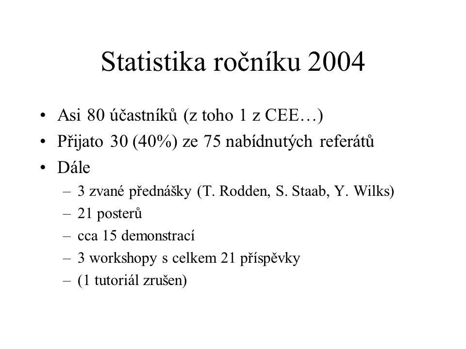 Statistika ročníku 2004 Asi 80 účastníků (z toho 1 z CEE…) Přijato 30 (40%) ze 75 nabídnutých referátů Dále –3 zvané přednášky (T.