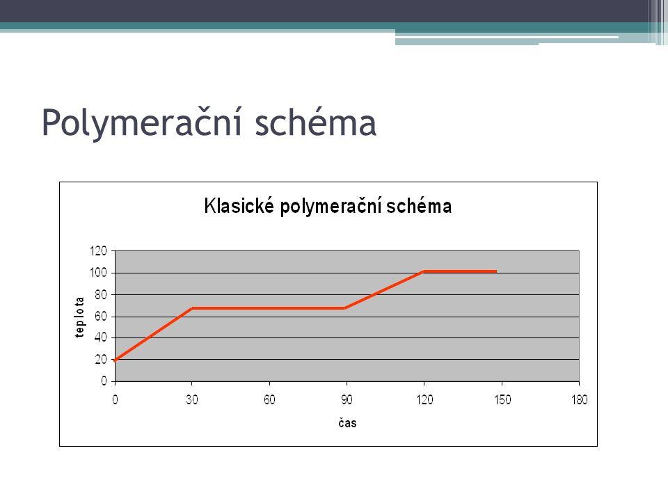Polymerační schéma