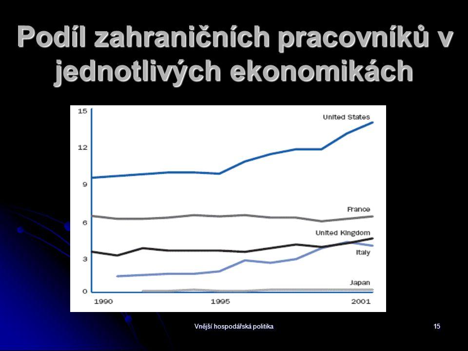 Vnější hospodářská politika15 Podíl zahraničních pracovníků v jednotlivých ekonomikách