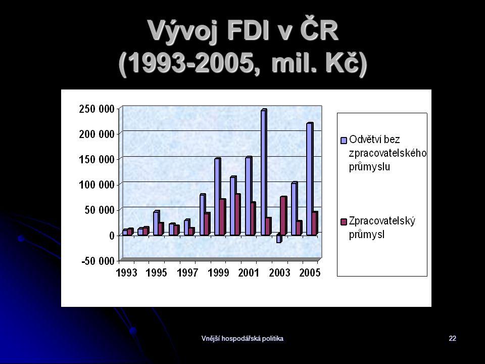 Vnější hospodářská politika22 Vývoj FDI v ČR (1993-2005, mil. Kč)