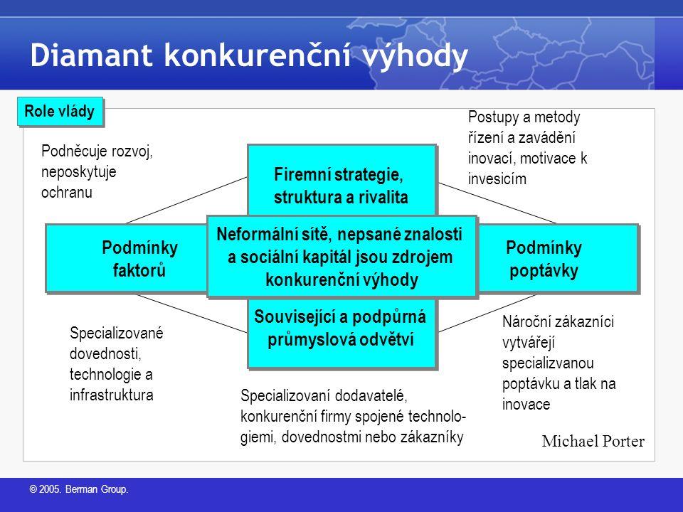 © 2005.Berman Group. Klíčové poznávací prvky klastrů.