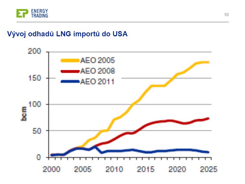 10 Vývoj odhadů LNG importů do USA