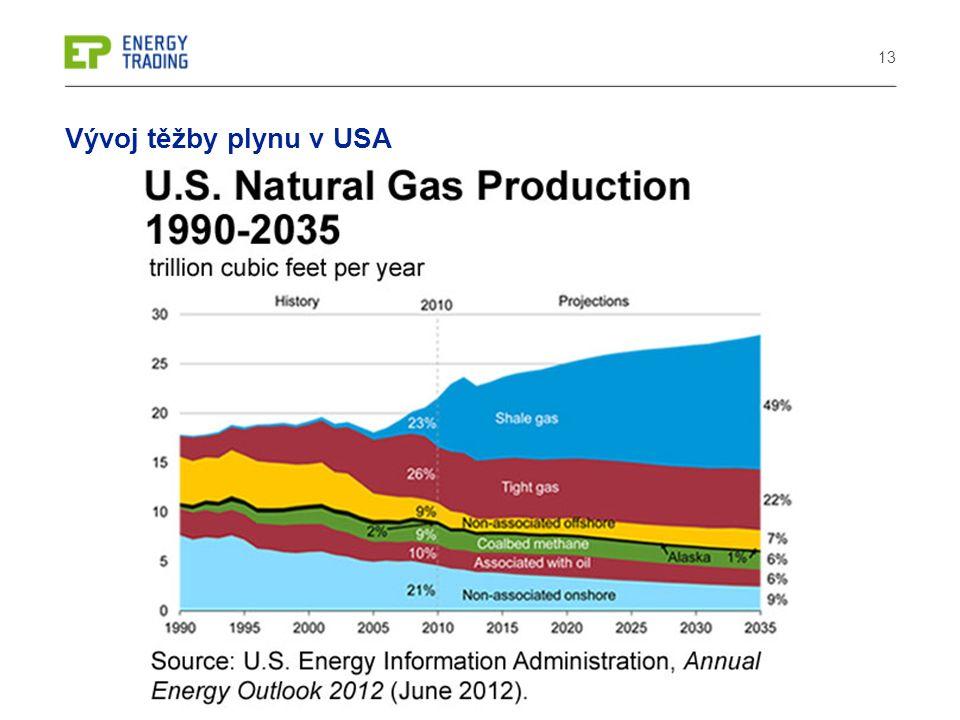 13 Vývoj těžby plynu v USA