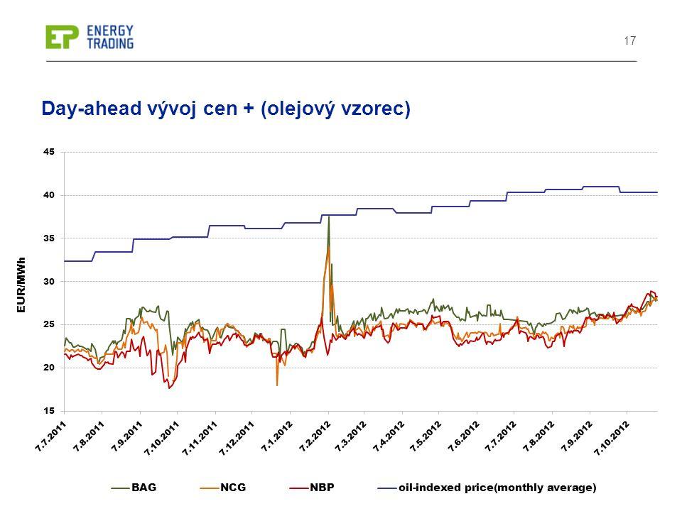 17 Day-ahead vývoj cen + (olejový vzorec)