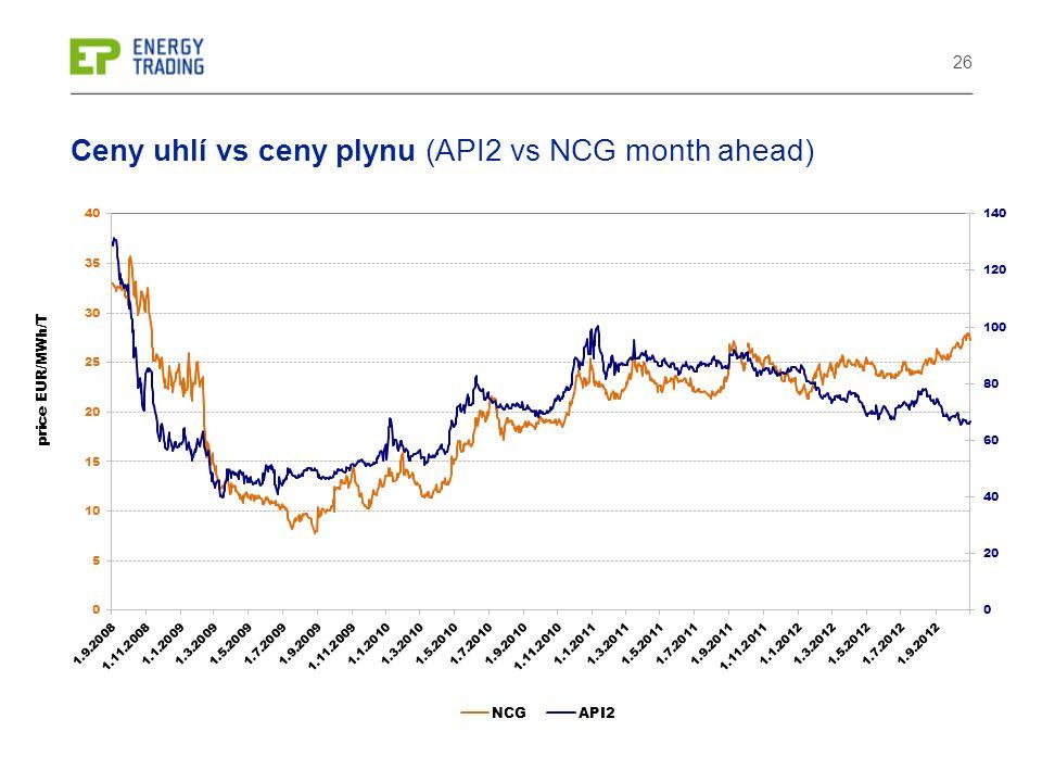 26 Ceny uhlí vs ceny plynu (API2 vs NCG month ahead)