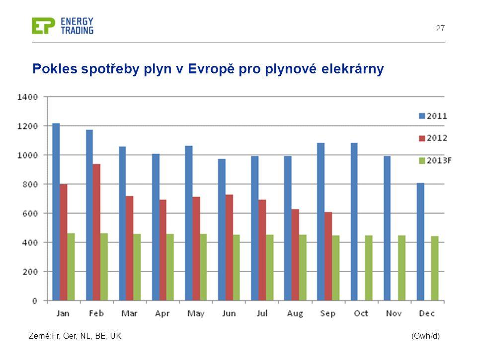 27 Pokles spotřeby plyn v Evropě pro plynové elekrárny (Gwh/d)Země:Fr, Ger, NL, BE, UK