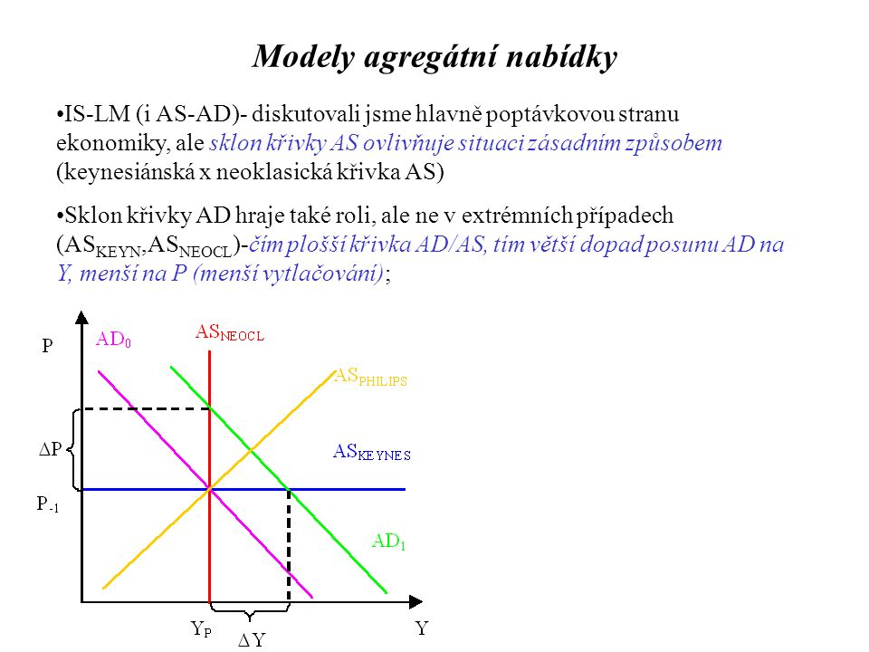 Modely agregátní nabídky IS-LM (i AS-AD)- diskutovali jsme hlavně poptávkovou stranu ekonomiky, ale sklon křivky AS ovlivňuje situaci zásadním způsobem (keynesiánská x neoklasická křivka AS) Sklon křivky AD hraje také roli, ale ne v extrémních případech (AS KEYN,AS NEOCL )-čím plošší křivka AD/AS, tím větší dopad posunu AD na Y, menší na P (menší vytlačování);