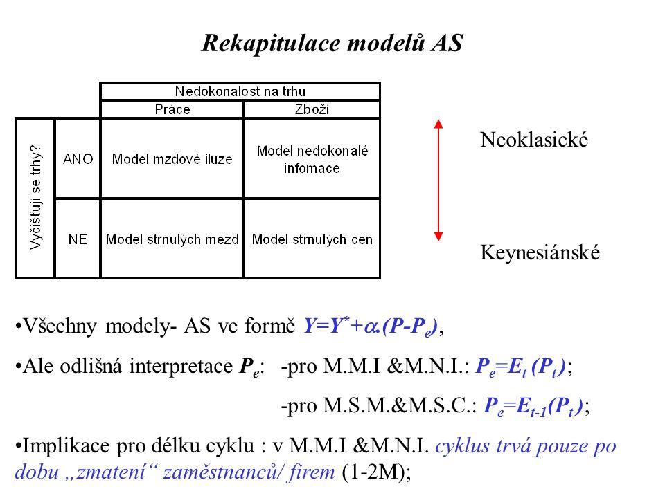 Rekapitulace modelů AS Neoklasické Keynesiánské Všechny modely- AS ve formě Y=Y * + .(P-P e ), Ale odlišná interpretace P e : -pro M.M.I &M.N.I.: P e =E t (P t ); -pro M.S.M.&M.S.C.: P e =E t-1 (P t ); Implikace pro délku cyklu : v M.M.I &M.N.I.