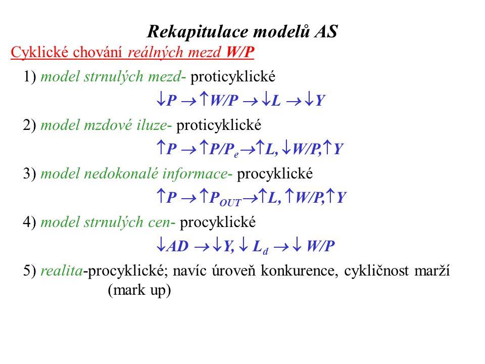Cyklické chování reálných mezd W/P 1) model strnulých mezd- proticyklické  P   W/P   L   Y 2) model mzdové iluze- proticyklické  P   P/P e  L,  W/P,  Y 3) model nedokonalé informace- procyklické  P   P OUT  L,  W/P,  Y 4) model strnulých cen- procyklické  AD   Y,  L d   W/P 5) realita-procyklické; navíc úroveň konkurence, cykličnost marží (mark up) Rekapitulace modelů AS