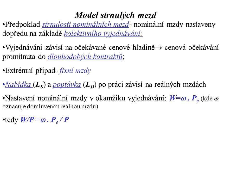 Model strnulých mezd A)  P   W/P   L S ;  L D E 2 : L S >L D  nezaměstanost,  Y