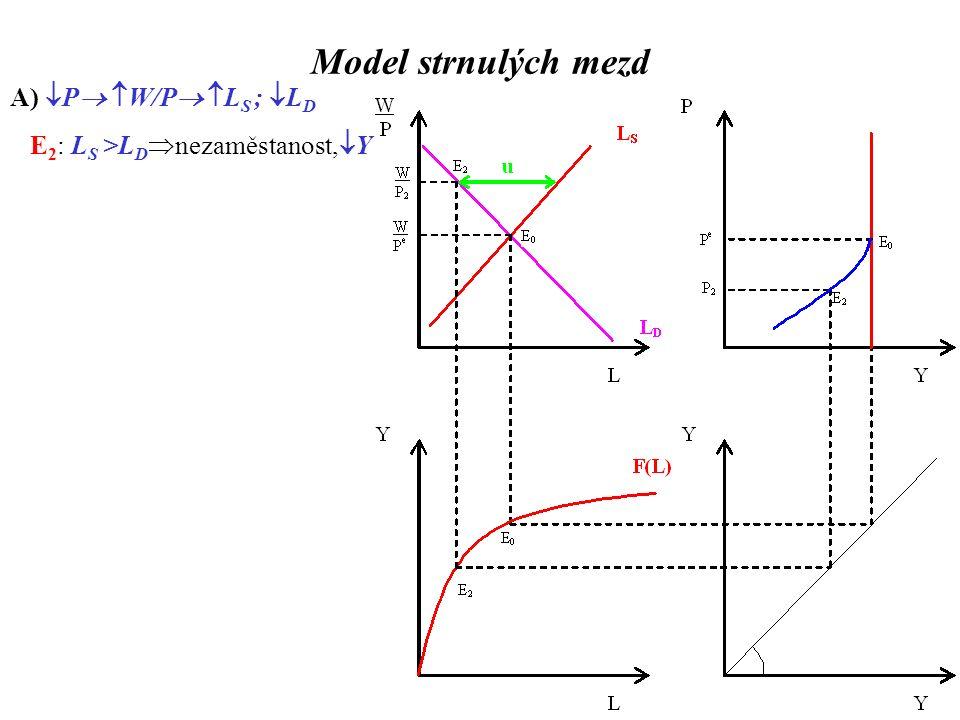 Model strnulých mezd A)  P   W/P   L S ;  L D E 2 : L S >L D  nezaměstanost,  Y B)  P   W/P   L S ;  L D E 1 : L S <L D  volná místa,  Y Alternativní předpoklady (pro  P): Alt 1) zpět zahnutá AS
