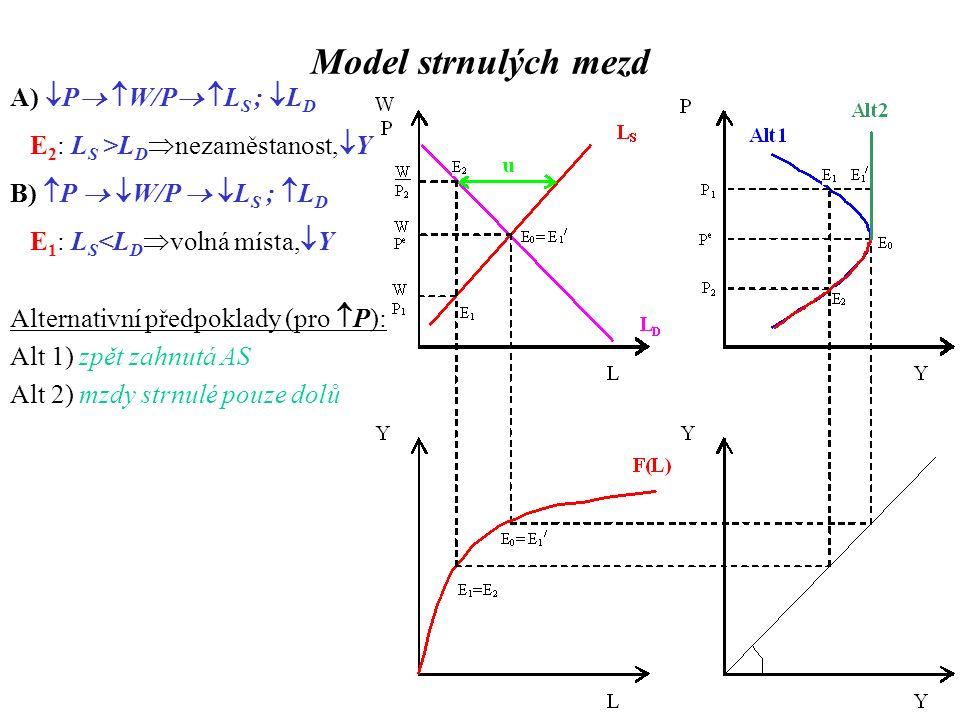 A)  P   W/P   L S ;  L D E 2 : L S >L D  nezaměstanost,  Y B)  P   W/P   L S ;  L D E 1 : L S <L D  volná místa,  Y Alternativní předpoklady (pro  P): Alt 1) zpět zahnutá AS Alt 2) mzdy strnulé pouze dolů Model strnulých mezd
