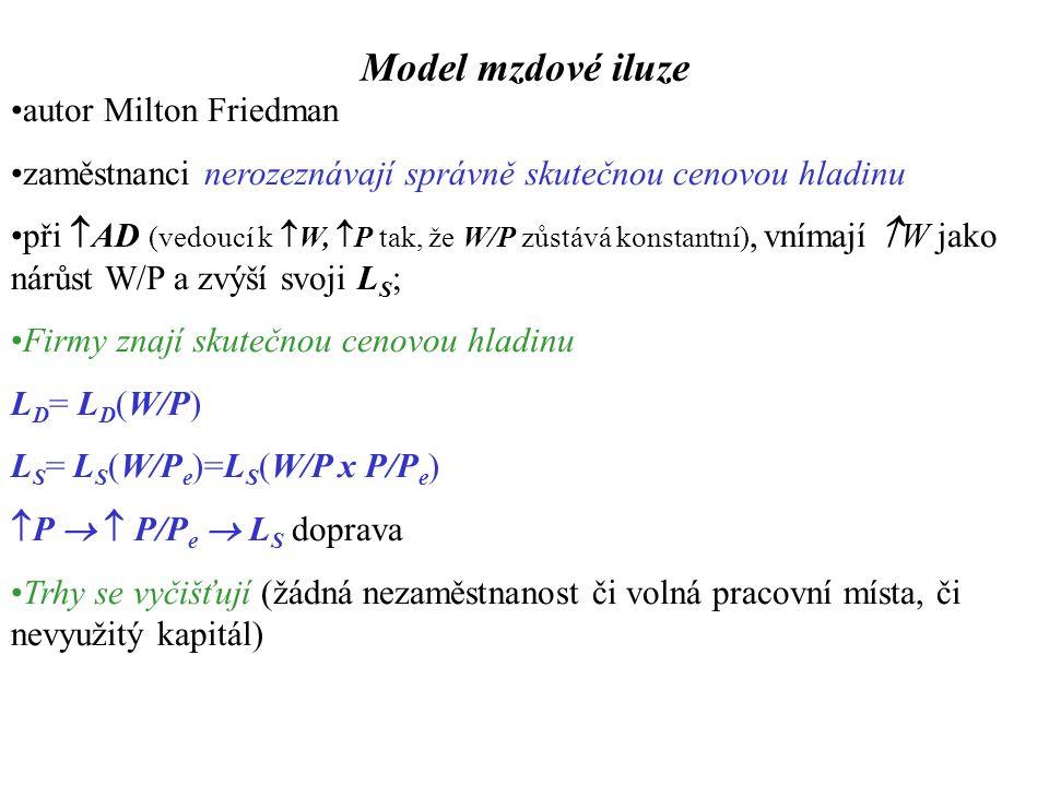 Model mzdové iluze autor Milton Friedman zaměstnanci nerozeznávají správně skutečnou cenovou hladinu při  AD (vedoucí k  W,  P tak, že W/P zůstává konstantní), vnímají  W jako nárůst W/P a zvýší svoji L S ; Firmy znají skutečnou cenovou hladinu L D = L D (W/P) L S = L S (W/P e )=L S (W/P x P/P e )  P   P/P e  L S doprava Trhy se vyčišťují (žádná nezaměstnanost či volná pracovní místa, či nevyužitý kapitál)