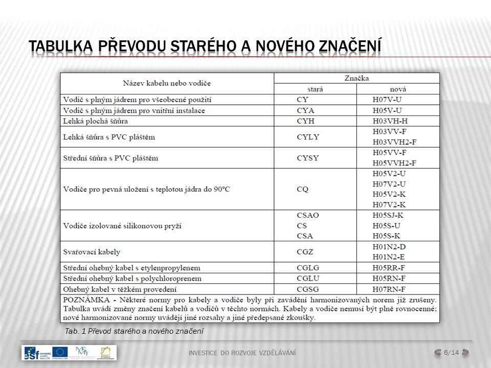 TABULKA S BARVAMI VODIČŮ A ČESKÝM I ANGLICKÝM ZNAČENÍM INVESTICE DO ROZVOJE VZDĚLÁVÁNÍ 7/14 Tab.