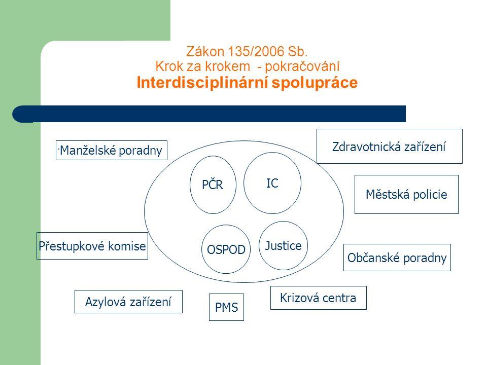 Zákon 135/2006 Sb. Krok za krokem - pokračování Interdisciplinární spolupráce. PČR IC OSPOD Justice Manželské poradny Přestupkové komise Azylová zaříz