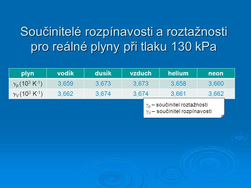 Součinitelé rozpínavosti a roztažnosti pro reálné plyny při tlaku 130 kPa plynvodíkdusíkvzduchheliumneon  p (10 3 K -1 ) 3,6593,673 3,6583,660  V (10 3 K -1 ) 3,6623,674 3,6613,662  p – součinitel roztažnosti  V – součinitel rozpínavosti