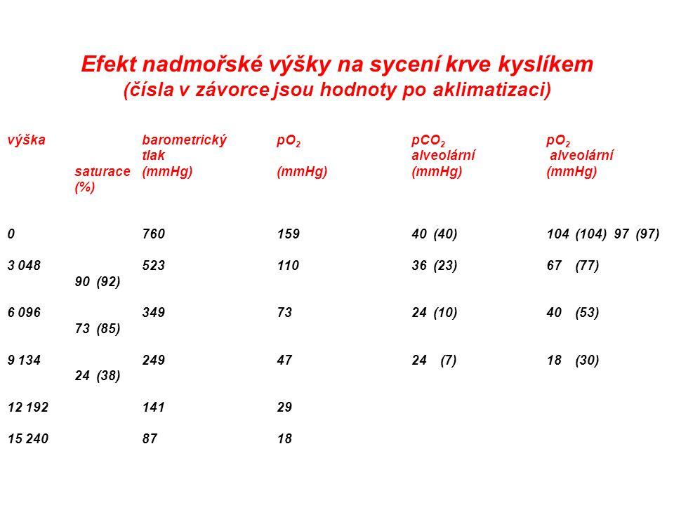 Efekt nadmořské výšky na sycení krve kyslíkem (čísla v závorce jsou hodnoty po aklimatizaci) výškabarometrickýpO 2 pCO 2 pO 2 tlakalveolární alveolární saturace(mmHg)(mmHg)(mmHg)(mmHg) (%) 076015940 (40)104 (104)97 (97) 3 04852311036 (23)67 (77) 90 (92) 6 0963497324 (10)40 (53) 73 (85) 9 1342494724 (7)18 (30) 24 (38) 12 19214129 15 2408718