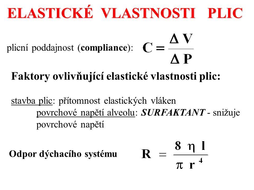 ELASTICKÉ VLASTNOSTI PLIC plicní poddajnost (compliance): Faktory ovlivňující elastické vlastnosti plic: stavba plic: přítomnost elastických vláken povrchové napětí alveolu: SURFAKTANT - snižuje povrchové napětí Odpor dýchacího systému