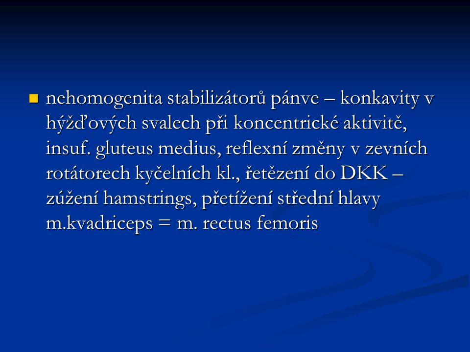 nehomogenita stabilizátorů pánve – konkavity v hýžďových svalech při koncentrické aktivitě, insuf.