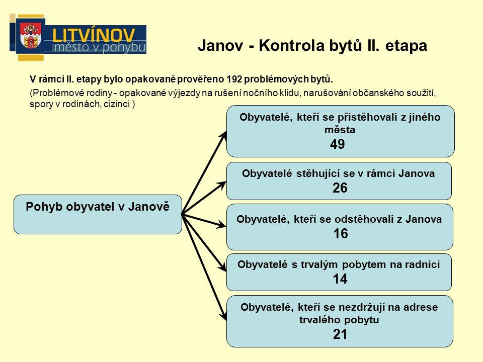 V rámci II. etapy bylo opakovaně prověřeno 192 problémových bytů.
