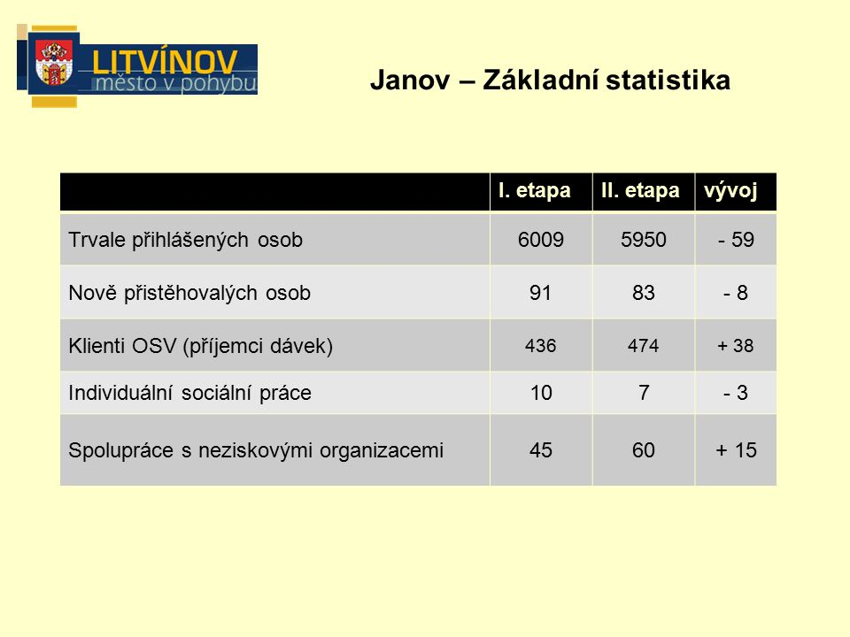 Janov – Základní statistika I. etapaII.