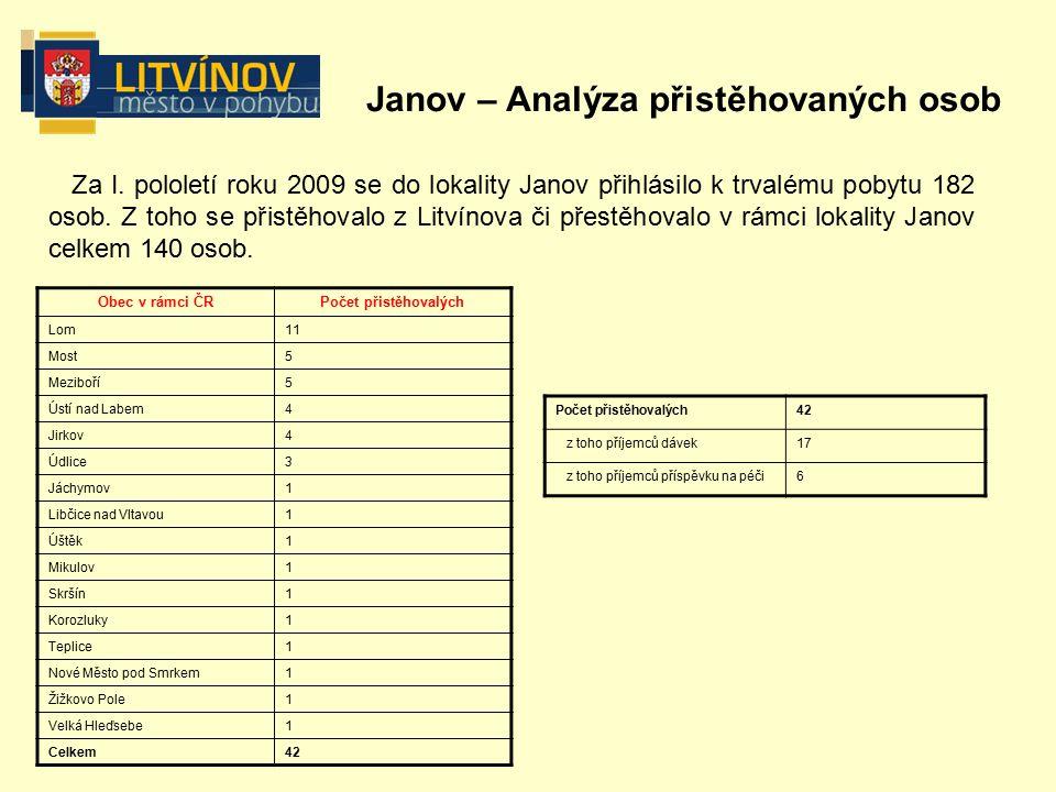 Janov – Analýza přistěhovaných osob Za I.