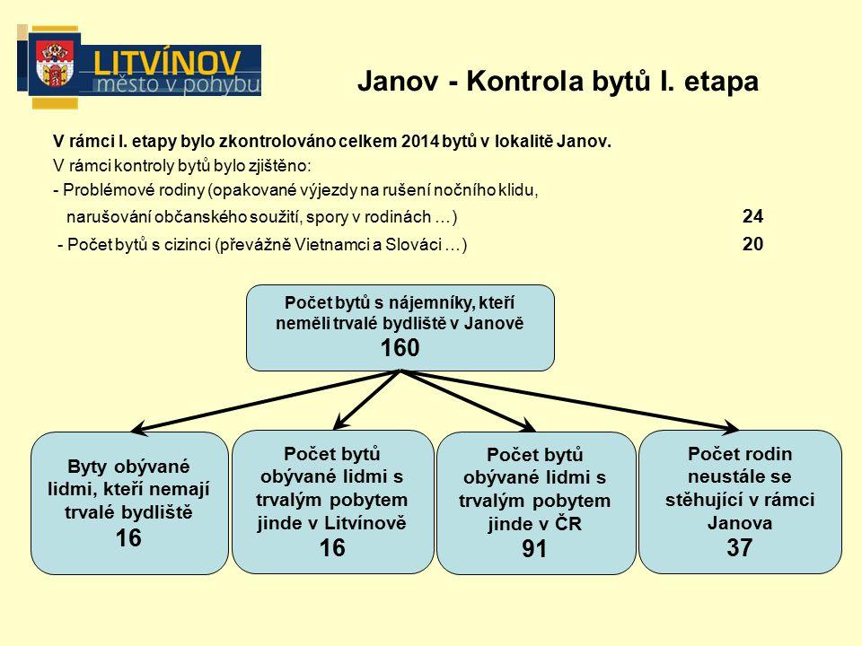 V rámci I. etapy bylo zkontrolováno celkem 2014 bytů v lokalitě Janov.