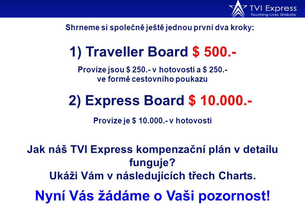 Shrneme si společně ještě jednou první dva kroky: Jak náš TVI Express kompenzační plán v detailu funguje? Ukáži Vám v následujících třech Charts. 1) T