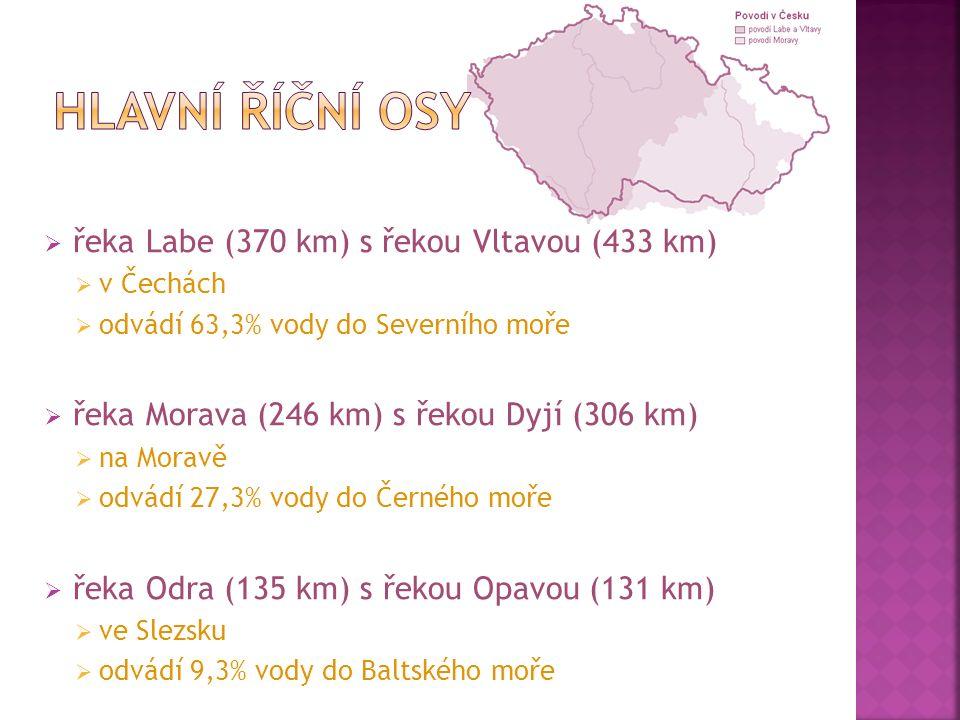  řeka Labe (370 km) s řekou Vltavou (433 km)  v Čechách  odvádí 63,3% vody do Severního moře  řeka Morava (246 km) s řekou Dyjí (306 km)  na Moravě  odvádí 27,3% vody do Černého moře  řeka Odra (135 km) s řekou Opavou (131 km)  ve Slezsku  odvádí 9,3% vody do Baltského moře