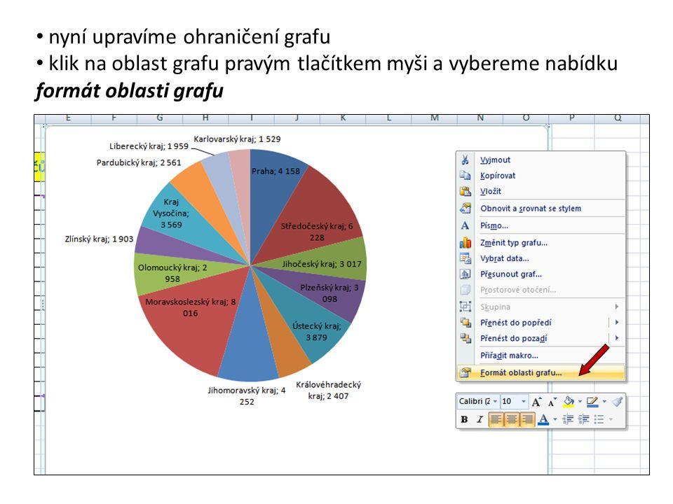 nyní upravíme ohraničení grafu klik na oblast grafu pravým tlačítkem myši a vybereme nabídku formát oblasti grafu