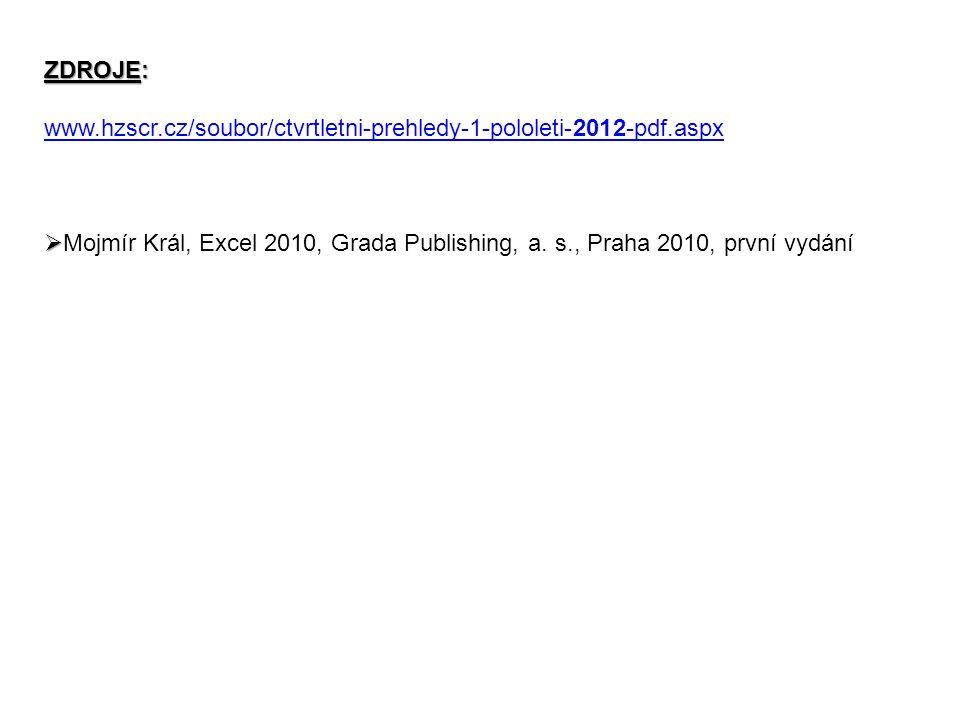 ZDROJE: www.hzscr.cz/soubor/ctvrtletni-prehledy-1-pololeti-2012-pdf.aspx   Mojmír Král, Excel 2010, Grada Publishing, a.