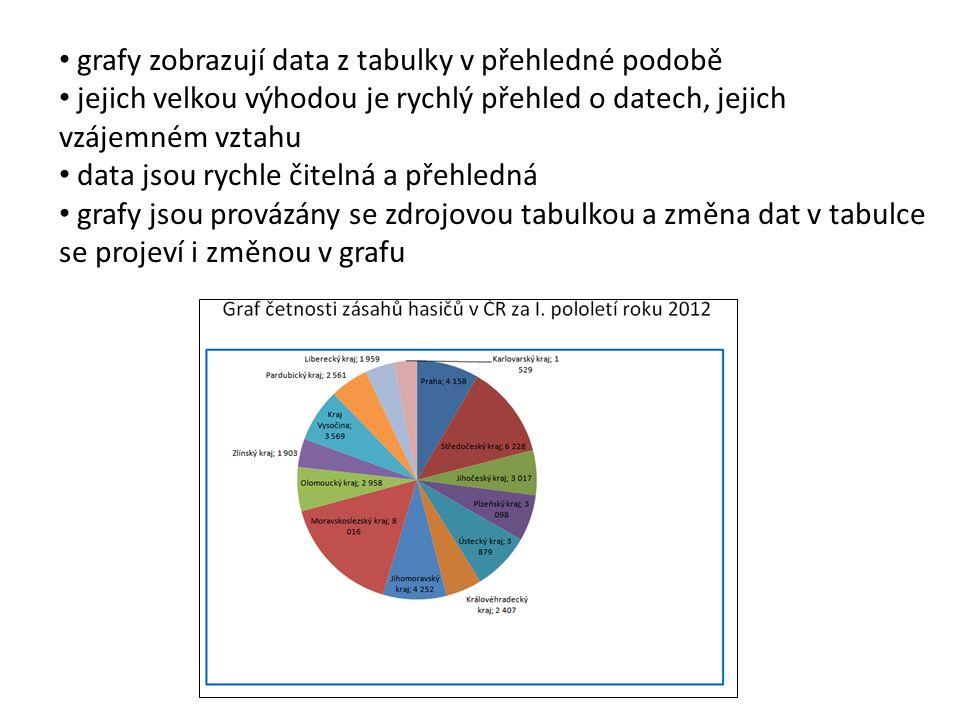 grafy zobrazují data z tabulky v přehledné podobě jejich velkou výhodou je rychlý přehled o datech, jejich vzájemném vztahu data jsou rychle čitelná a přehledná grafy jsou provázány se zdrojovou tabulkou a změna dat v tabulce se projeví i změnou v grafu