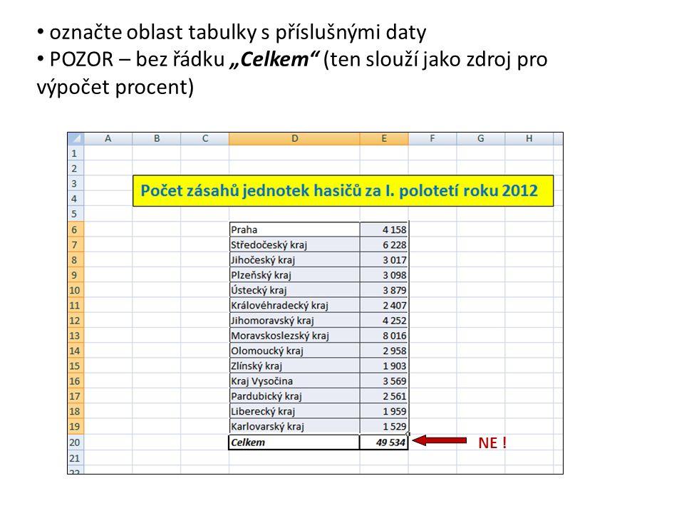 """označte oblast tabulky s příslušnými daty POZOR – bez řádku """"Celkem (ten slouží jako zdroj pro výpočet procent) NE !"""