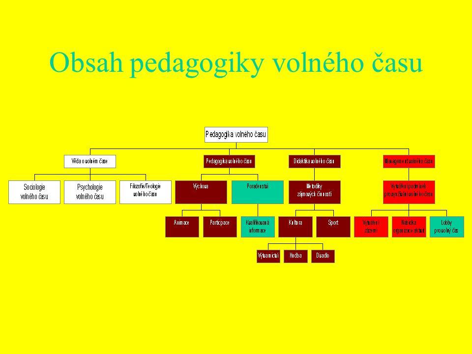 Obsah pedagogiky volného času