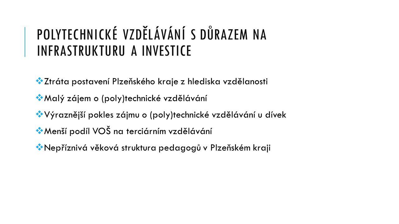 POLYTECHNICKÉ VZDĚLÁVÁNÍ S DŮRAZEM NA INFRASTRUKTURU A INVESTICE  Ztráta postavení Plzeňského kraje z hlediska vzdělanosti  Malý zájem o (poly)technické vzdělávání  Výraznější pokles zájmu o (poly)technické vzdělávání u dívek  Menší podíl VOŠ na terciárním vzdělávání  Nepříznivá věková struktura pedagogů v Plzeňském kraji