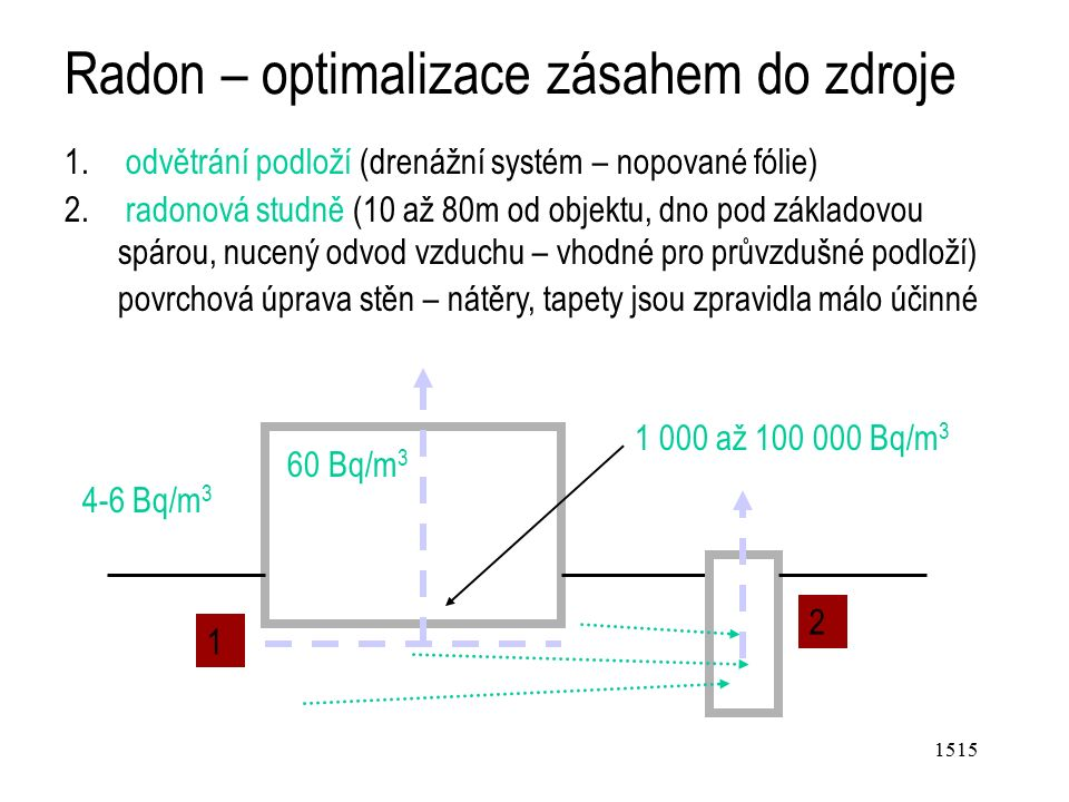 1515 Radon – optimalizace zásahem do zdroje 1.