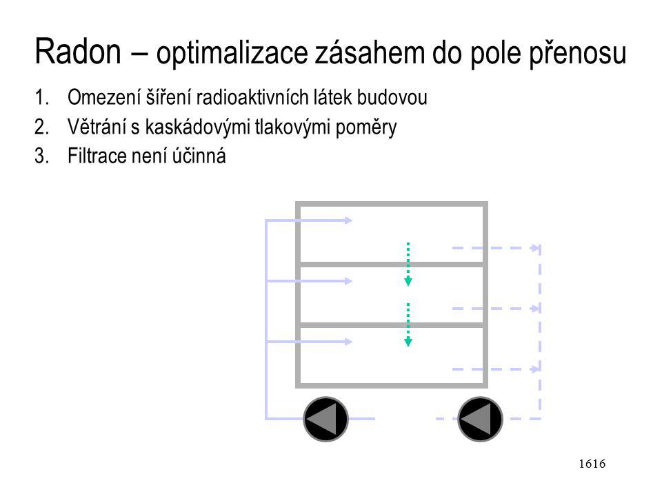 1616 Radon – optimalizace zásahem do pole přenosu 1.Omezení šíření radioaktivních látek budovou 2.Větrání s kaskádovými tlakovými poměry 3.Filtrace není účinná