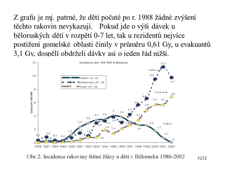 3232 Z grafu je mj.patrné, že děti počaté po r. 1988 žádné zvýšení těchto rakovin nevykazují.